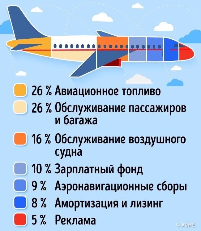 Как сэкономить на покупке билета на самолет.jpg