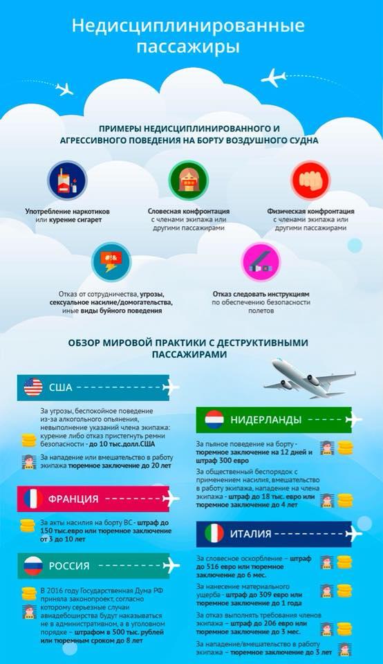 Права и обязанности авиапассажиров.jpg