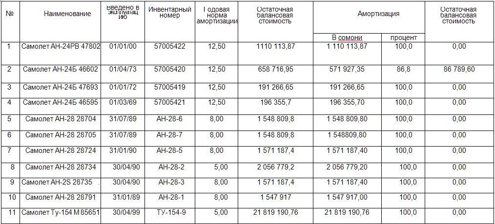 Таджик Эйр выставляет свои самолеты на продажу.JPG